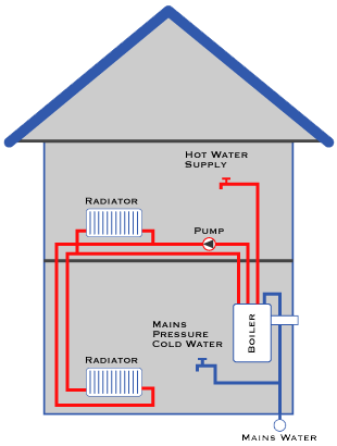 pressurised combination boiler system - plumbing southport plumbing ...